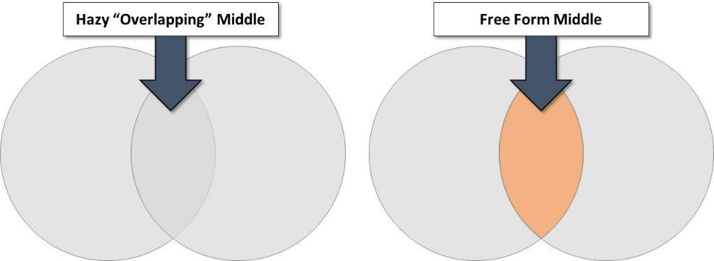"""PowerPoint Venn Diagram Comparison for Introduction"