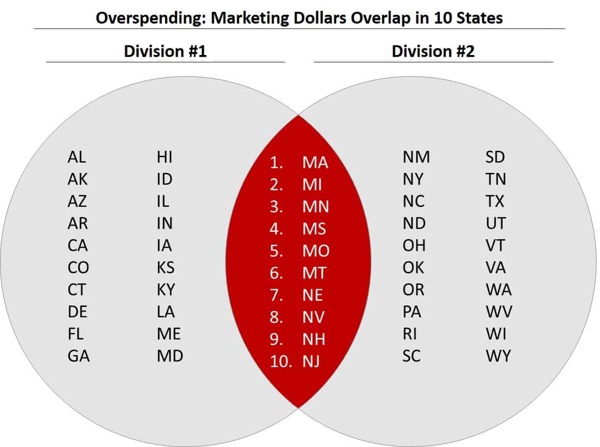 How to make the overlapping part of a venn diagram in powerpoint venn diagram overspending on marketing in 10 states pooptronica Gallery