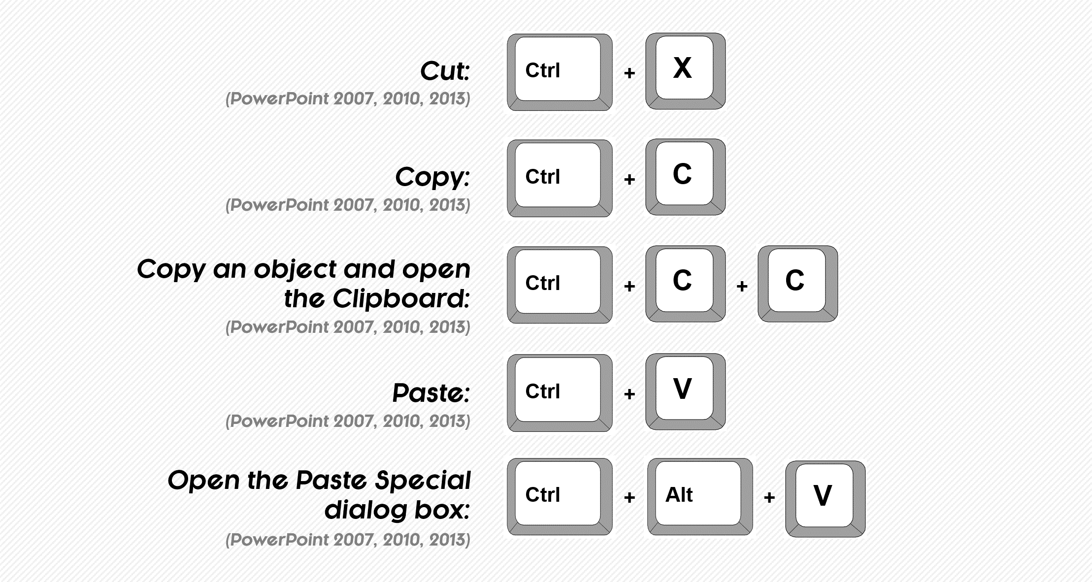 Cut, Copy, Clipboard, Paste and Paste Special