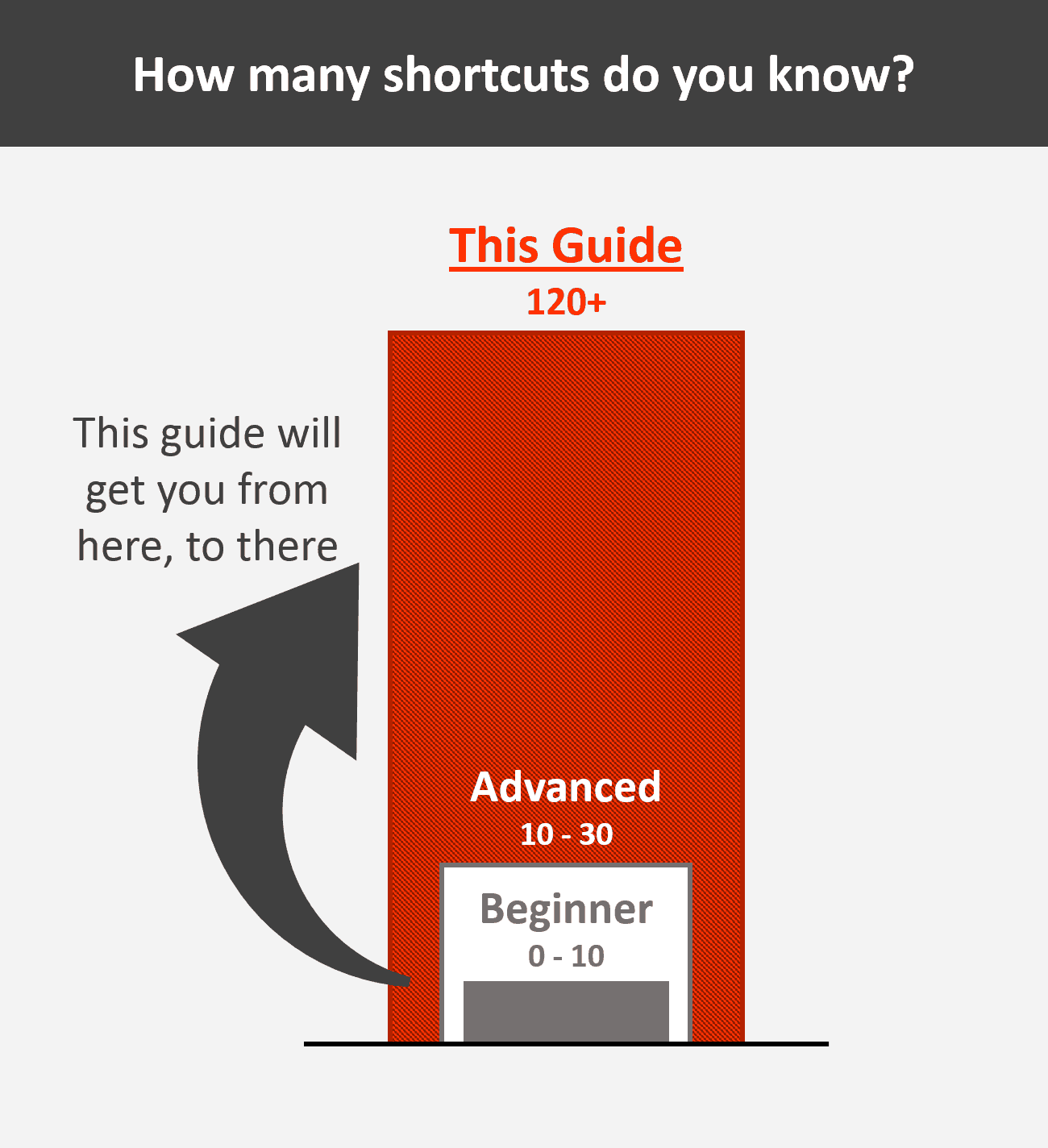 PowerPoint Shortcuts Graph