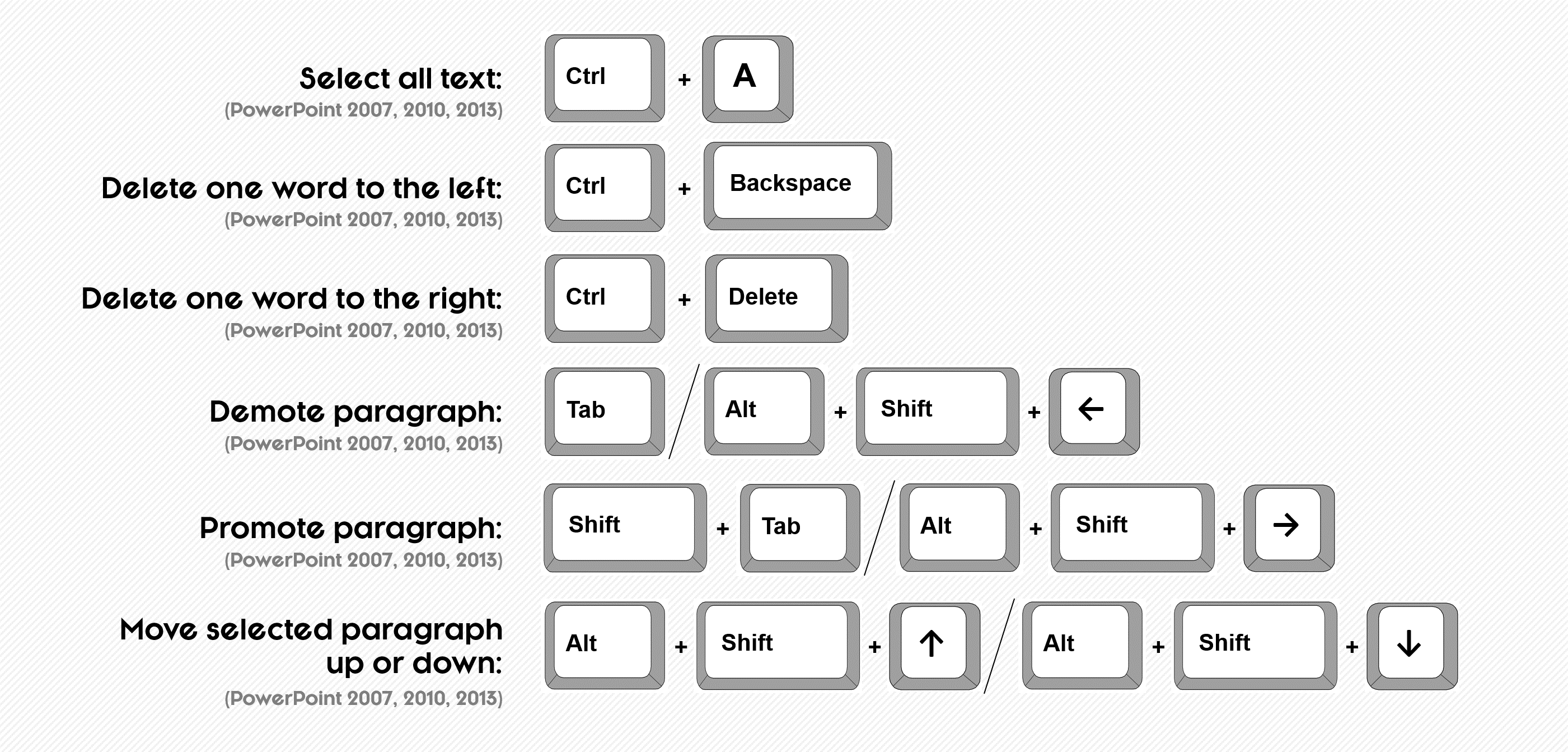 Navigating Blocks Of Text 1 Navigating Blocks Of Text 2 Powerpoint Text  Shortcuts €� How