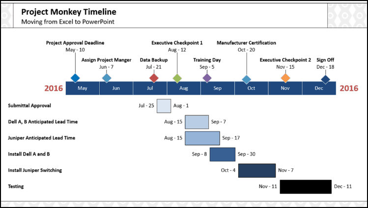 2 crazyfast ways to make a gantt chart in powerpoint