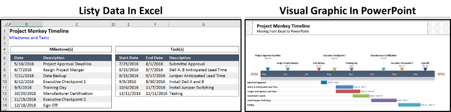 Gantt Chart Tricks - Excel vs. PowerPoint