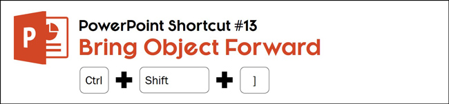 Hit control plus shift plus ] to bring an object forward one layer on your slide