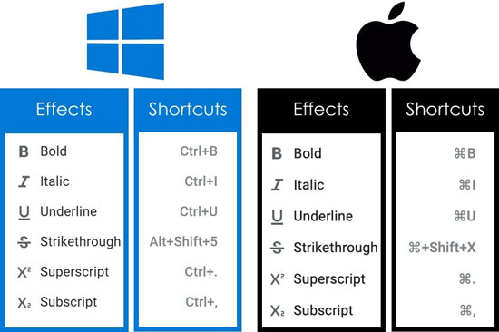 PC and Mac shortcuts for the different text effects in Google Docs
