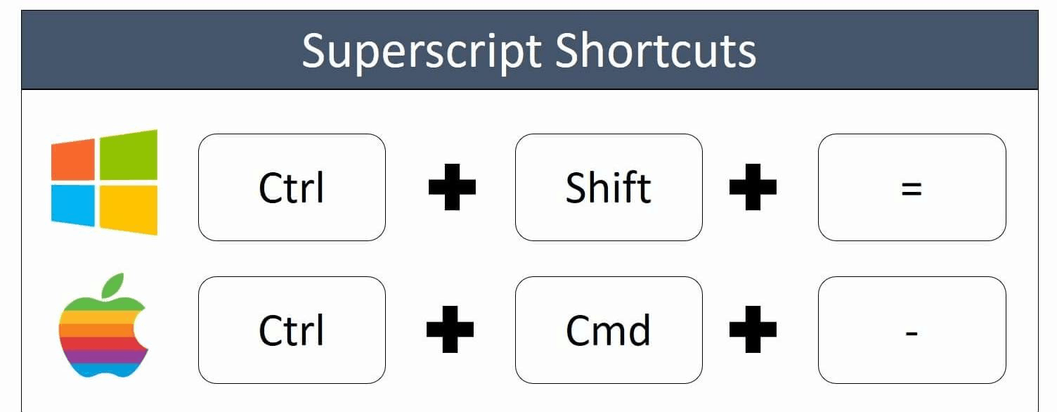 The superscript shortcut on a PC is control plus shift plus the equal sign key on your keyboard. On a Mac it is control plus command plus the minus key on your keyboard.