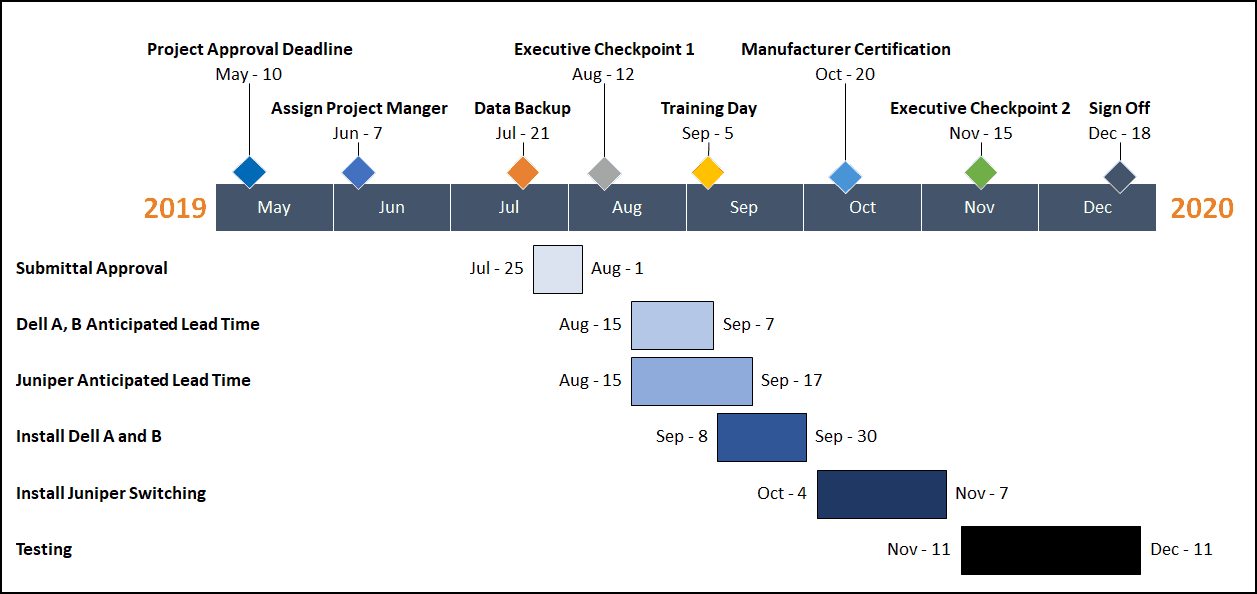 Example of a Gantt chart data visualization