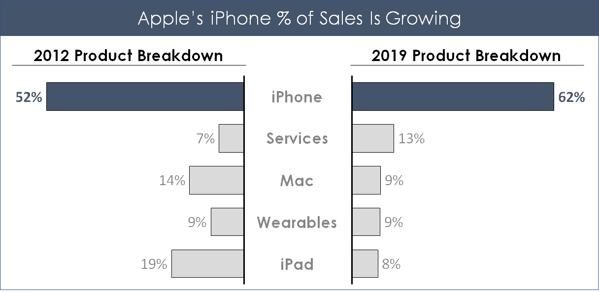 Example of two back to back bar charts showing apples percent of sales by product category over time