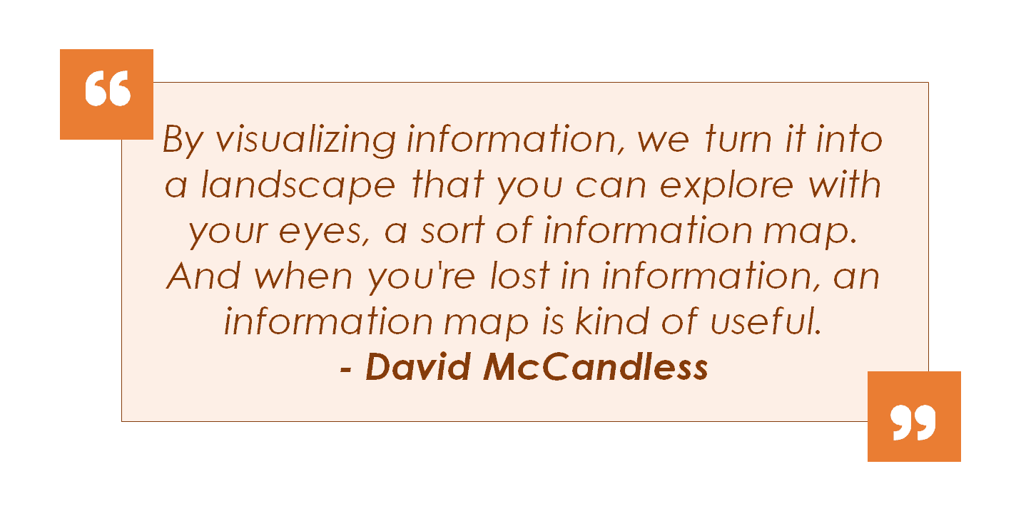 Picture of a quote by David McCandless, by visualizing information, we turn it into a landscape that you can explore with your eyes