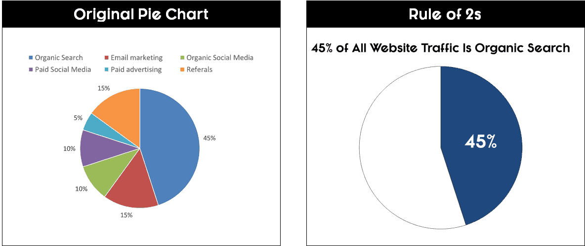 A default pie chart broken down into two data points to highlight your point better