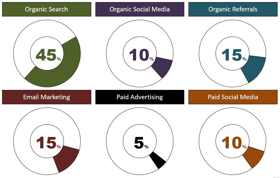 Examples of doughnut charts used in a dashboard effect