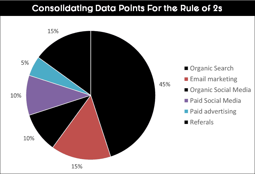 Consolidating all the data you want to combine in a pie chart by filling them black