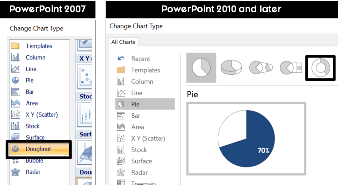 Where to find the doughnut chart in PowerPoint 2007 and PowerPoint 2010 and later