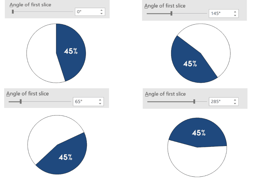 Examples of change the angle of first slice of a pie chart
