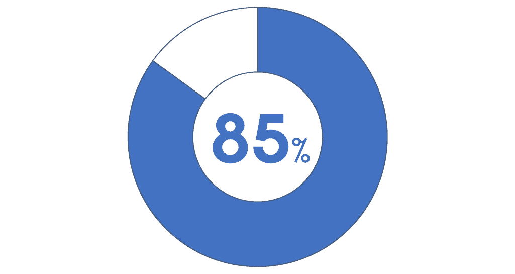 Example of a doughnut chart in PowerPoint with a text box directly in the center of the doughnut