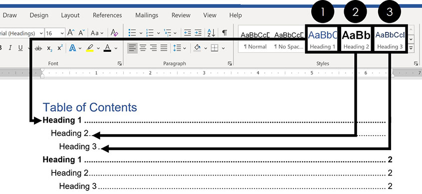 Header style formatting feeding into the table of contents