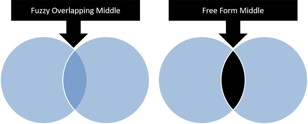 Example of the free form middle of two overlapping circles