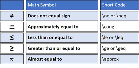 Common math symbol short codes for Microsoft Word like does not equal sign
