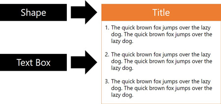 Using the default formatting of a text box and a shape to quickly create a box in PowerPoint