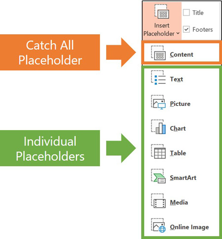 The different placeholders available in PowerPoint on your Slide Master