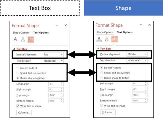 The differences between a default shape and text box in Microsoft PowerPoint
